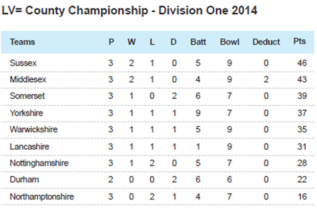 LV= County Championship table